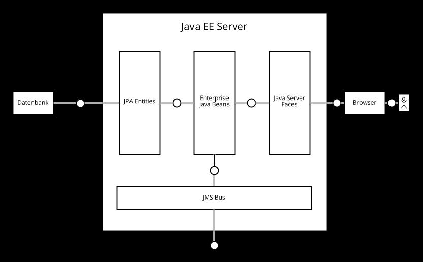 Java EE Server