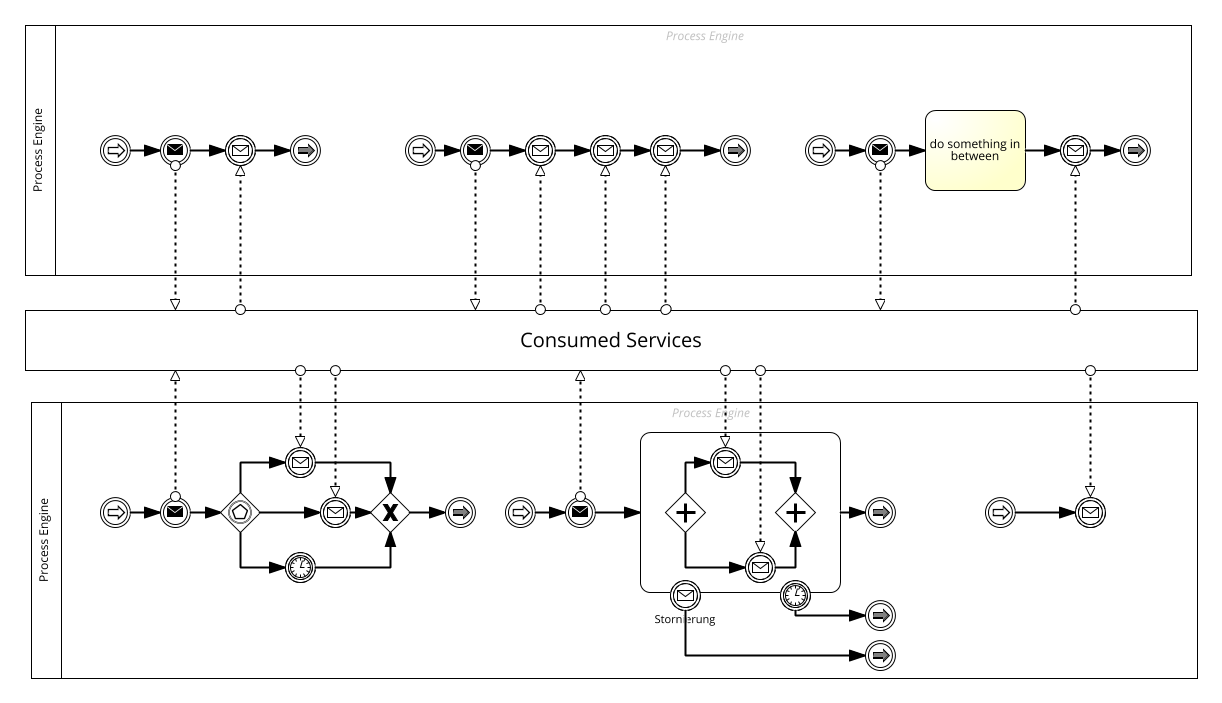 Service Invocation and asynchronous response correlation