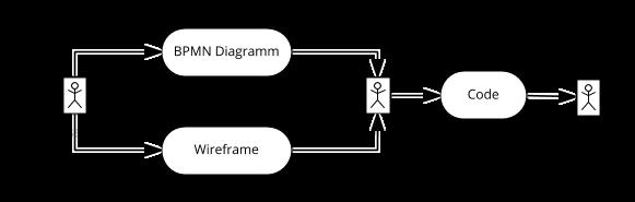 BPMN Diagram + Wireframe