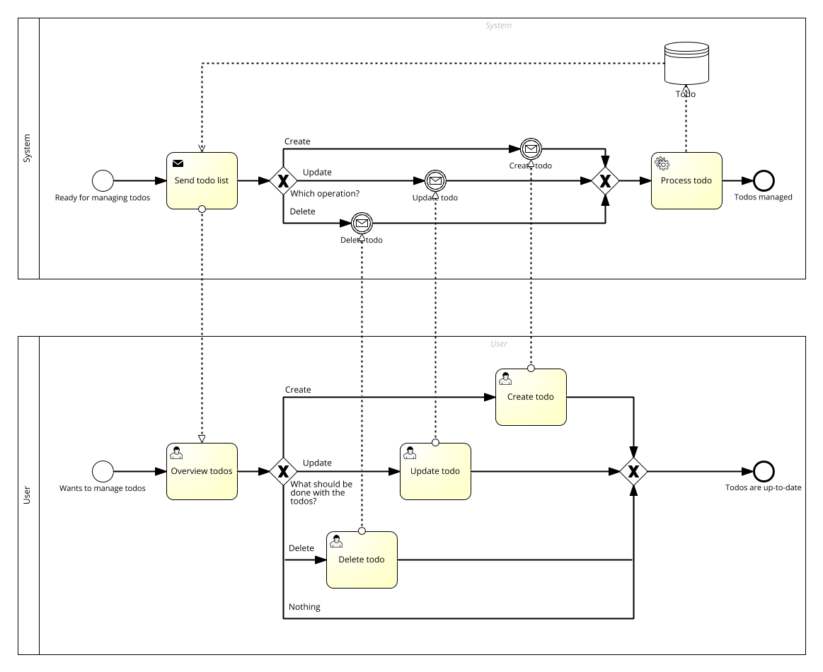 Manage todos BPMN diagram