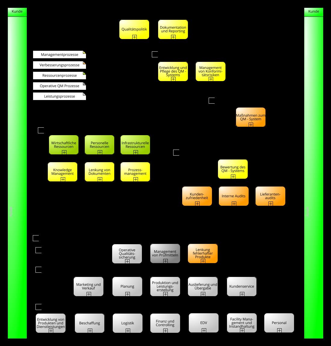 ISO 9001:2015 Prozessbibliothek - das ISO 9001:2015 Prozessmodell in ...