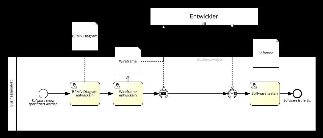 Wireframes und BPMN Diagramme