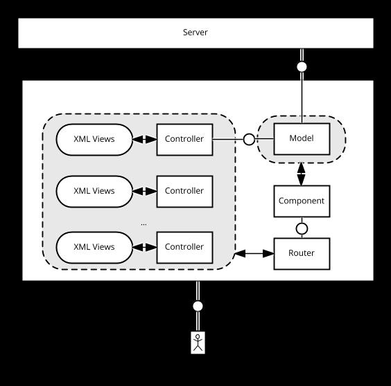 OpenUI5 Anwendungsarchitektur